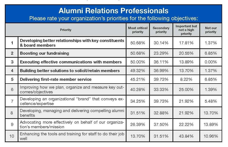 Access Development Member Leader Gap eBook ALU_ PRIORITIES alumni