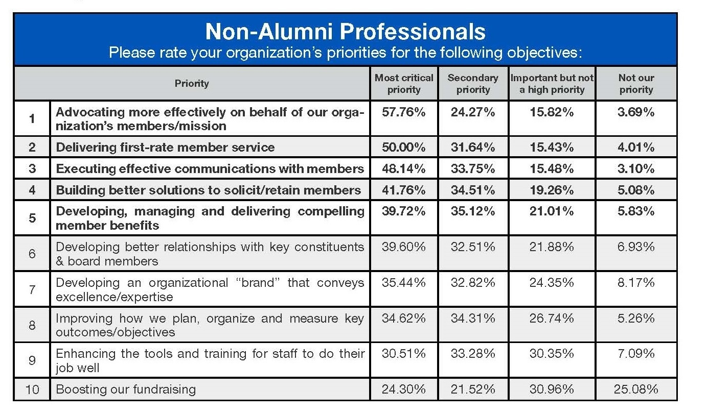 Access Development Member Leader Gap eBook ALU_ PRIORITIES non alumni
