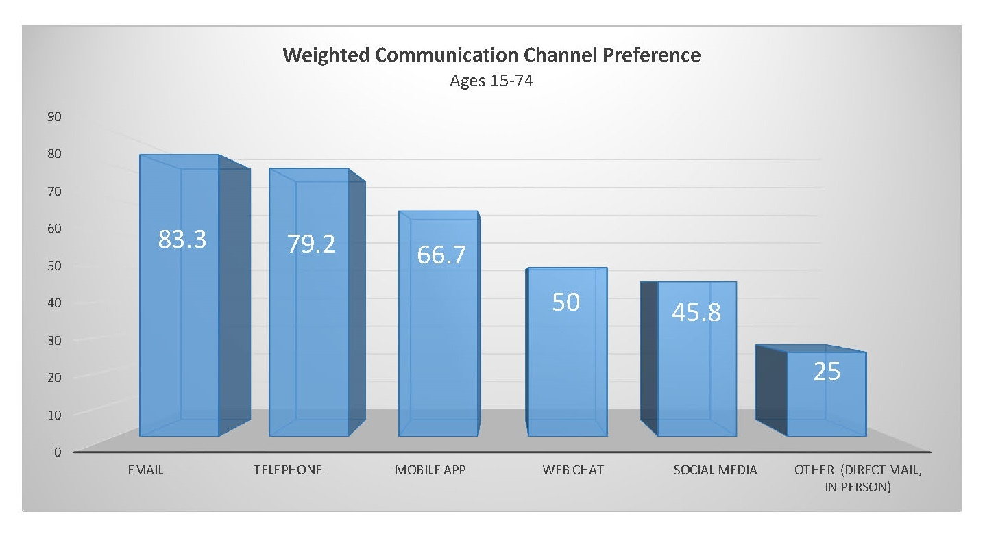 study_on_channel_popularity_by_age_profiel_wieghted.jpg