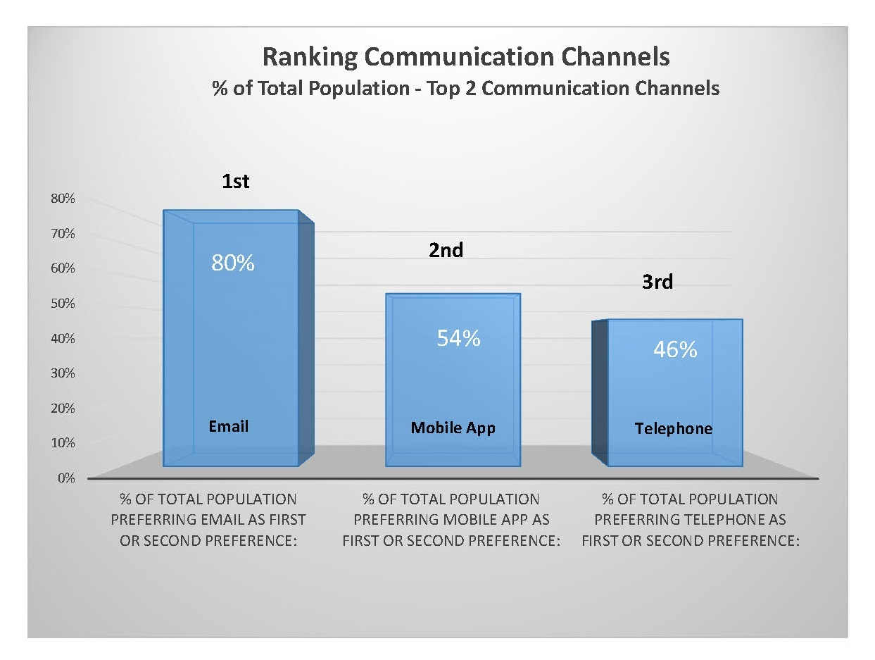 study_on_channel_popularity_ranking_by_platform.jpg