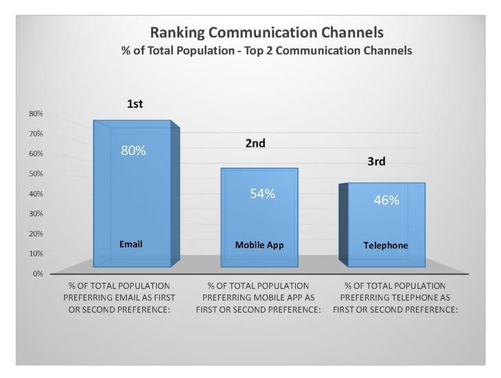 study_on_channel_popularity_ranking_by_platform.jpg